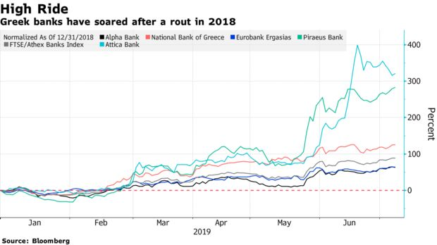 Greek banks have soared after a rout in 2018