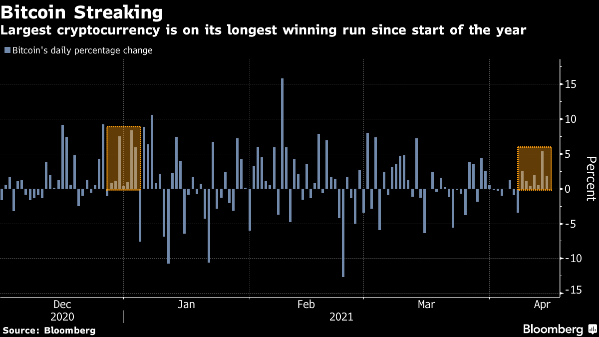 Largest cryptocurrency is on its longest winning run since start of the year