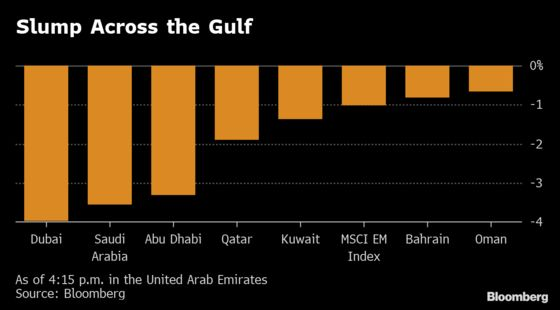 Saudi Stocks Fall Most Since October as Iran Tensions Increase