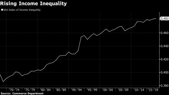 Fed's Brainard Says Middle Class Squeeze Poses Risks to Economy
