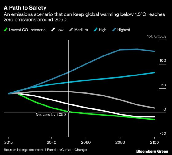 Climate Scientists Reach 'Unequivocal'Consensus on Human-Made Warming in Landmark Report