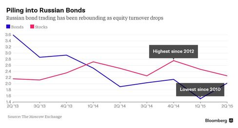 Chart: Piling into Russian Bonds