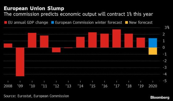 EU Commission Expects EU GDP to Shrink by Around 1% in 2020