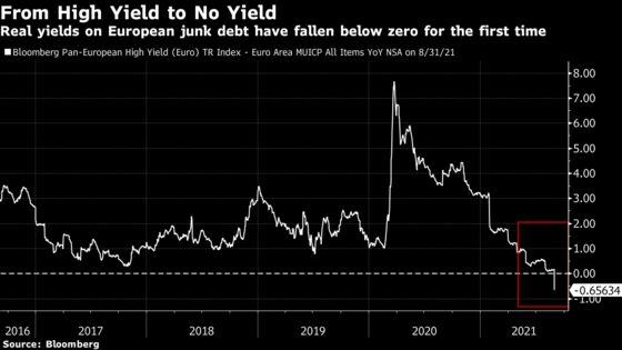 Run-it-Hot Eurozone Economy Robs Junk Bond Market of Real Yield