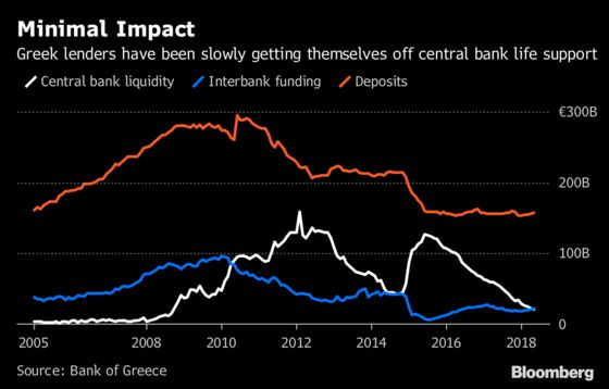 Greek Bank Chiefs Say They Can Handle Loss of ECB Waiver