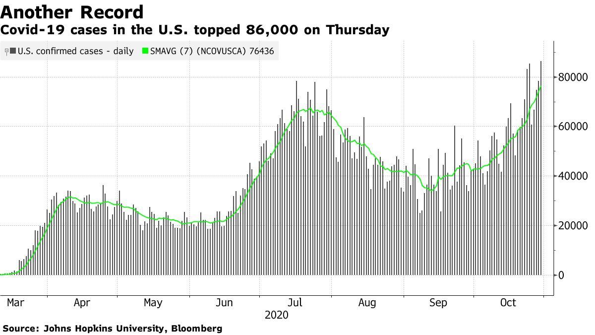 木曜日、米国のCovid-19事例86,000を突破
