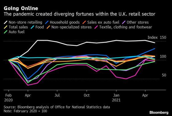 Online Shift to Cut U.K. Retailer Profits by $11 Billion