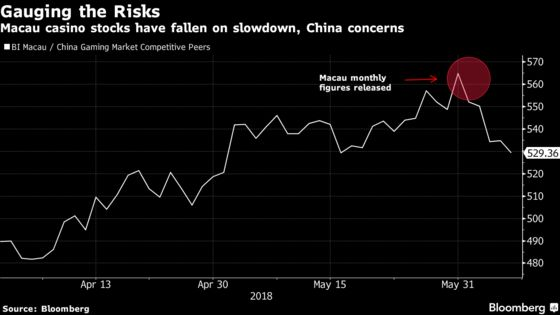 Jittery Casino Investors Weigh Risks of China Cash Crackdown