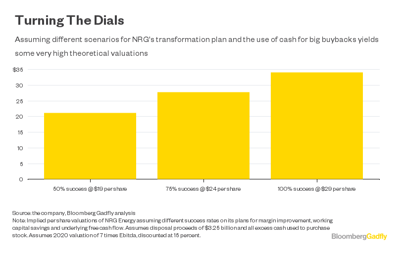 Nrg Energy Asset Sale Plan Embracing The Old Bloomberg