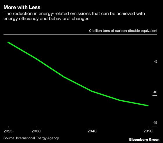 The Climate Solution That Cuts Emissions and Saves Money
