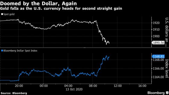 Gold Rally Stymied Again as Investors Find Haven in the Dollar