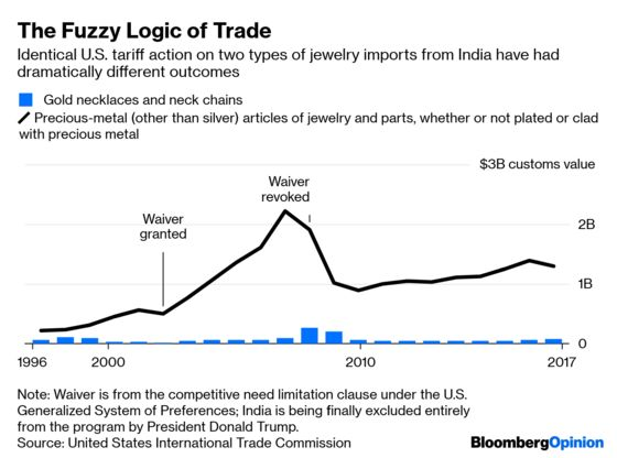 Will Trump's India Tariffs Work? Here's a Shiny Clue