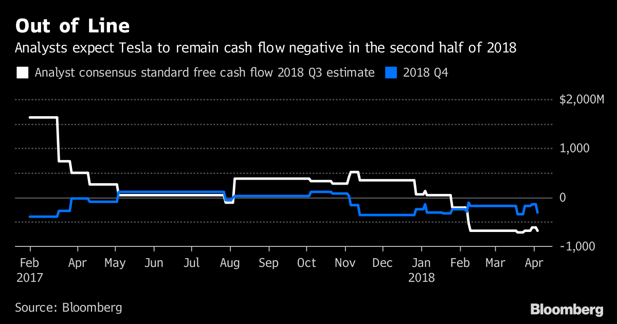 Out of Line       Analysts expect Tesla to remain cash flow negative in the second half of 2018              Source Bloomberg