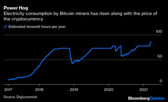 Bitcoin Miners Are on a Path to Self-Destruction