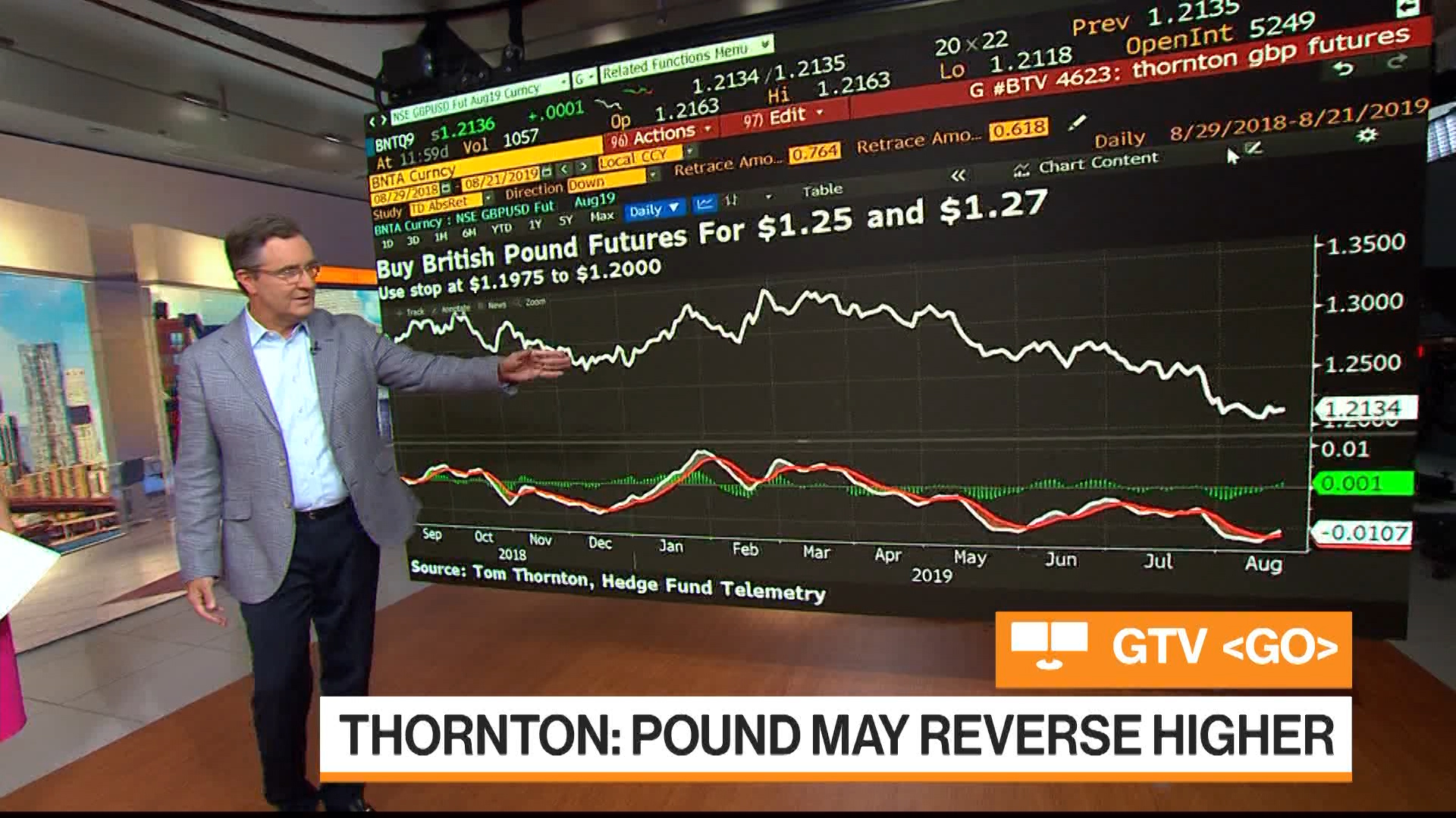 Pound May Reverse Higher: Hedge Fund Telemetry's Tom Thornton