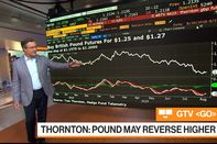 relates to Pound Could Be Poised to Reverse Higher, Hedge Fund Telemetry's Thornton Says