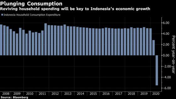Food, Drugmakers Seen Winners in Jokowi's $185 Billion Budget