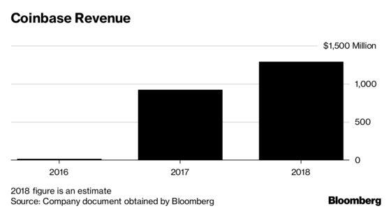 Coinbase to Bring in $1.3 Billion in Revenue Despite Crypto's Massive Slump