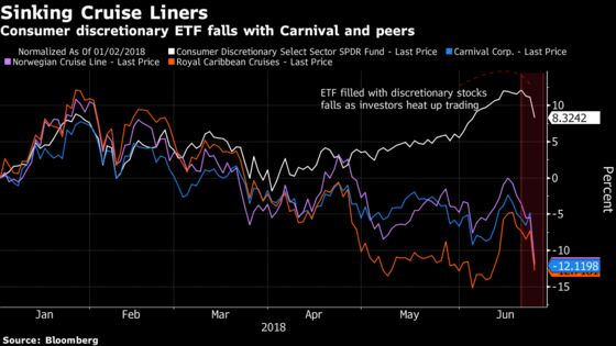 Biggest Consumer ETF Hit by Harley-Davidson and Carnival Headlines