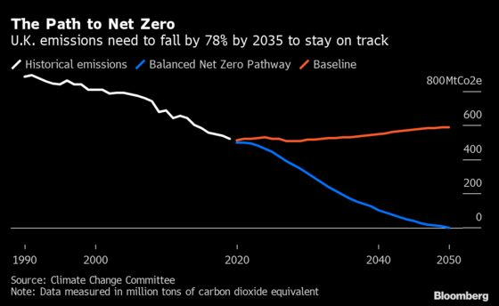 Next Brexit Test Is a Carbon Market With High Volatility Risk