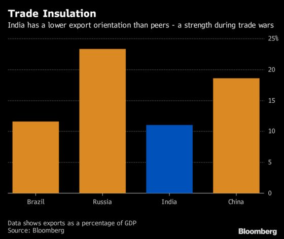 Looking for a Haven in Emerging-Market Turmoil? Try India