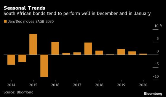 Laggard South African Bonds May Get Seasonal Boost at Year-End