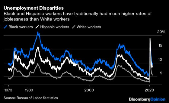Fears of a Too Hot Economy Ignore Racial Inequality