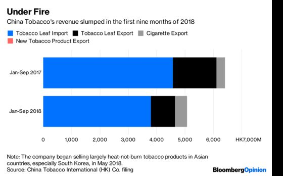 China Tobacco's IPO Will Be Far From Smoking Hot