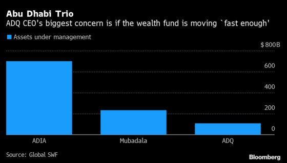 Craving More, Abu Dhabi's New Wealth Fund Can't Move Fast Enough