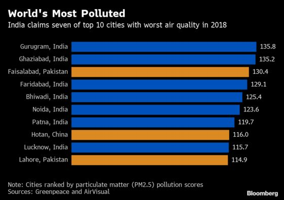 The World's Dirtiest Air Is in India