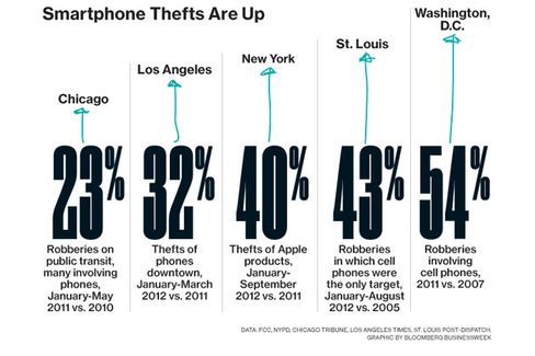 The Cops Aren't Going to Find Your Stolen iPhone