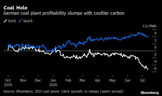 Carbon Market Boosts Cost of Pollution to 14-Year High in Europe