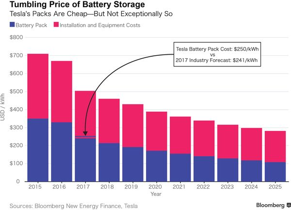 Chart of Battery Storage Industry Price Estimates vs Tesla Inc.
