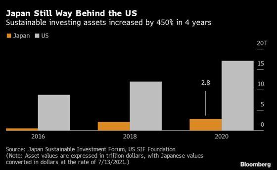 Ex-BNP Paribas Banker Targets $1 Billion for Japanese ESG Fund