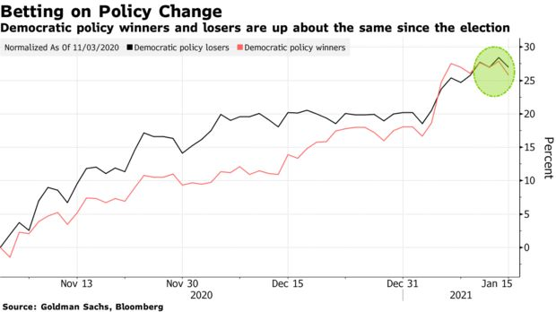 Democratic policy winners and losers are up about the same since the election