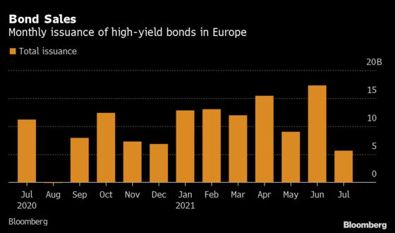 Here's What to Watch in European High-Yield Bonds This Week