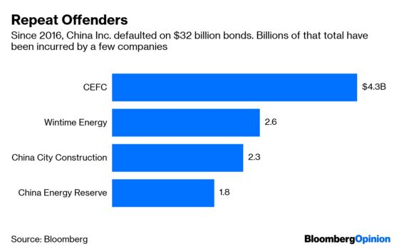 One Weird Trick for Avoiding Bad Chinese Bonds