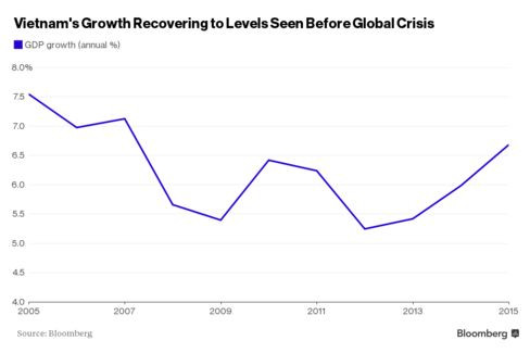 Vietnam growth recovering