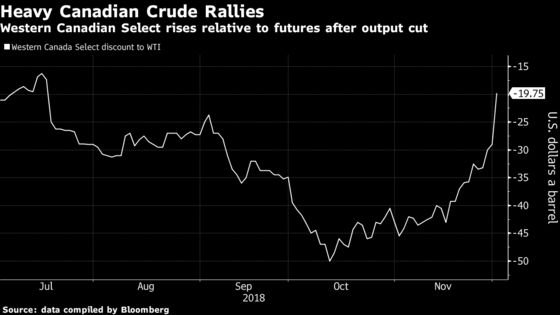 Canadian Heavy Crude Surges After Alberta Imposes Cuts