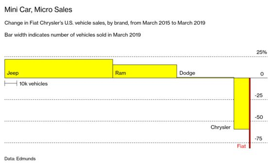 Fiat's Small-Car Bet Falters With Americans Embracing Big Trucks