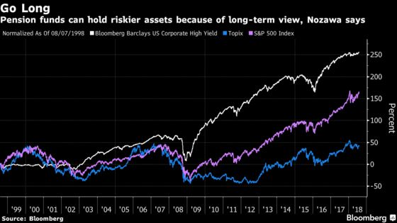 Why the World's Biggest Pension Fund Should Buy More Junk Bonds