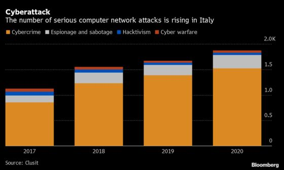 Italy Boosts Cybersecurity With a New Unit Under Draghi