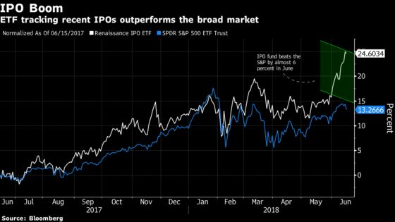 ETF Stuffed With Tech IPOs Outpaces the Stock Market: ETF Watch