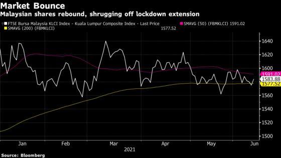 Malaysian Stocks Shrug Off Lockdown Extension Amid Bargain Hunt