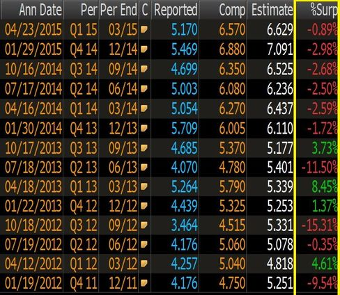 Google has missed estimates for six straight quarters (right column, highlighted in yellow.)