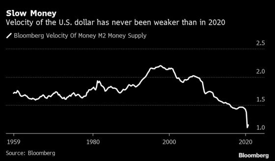 The Dollar Is Changing Hands at the Slowest Pace Ever