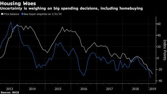 U.K. Property Price Index Drop to 7-Year Low DuringBrexit Impasse