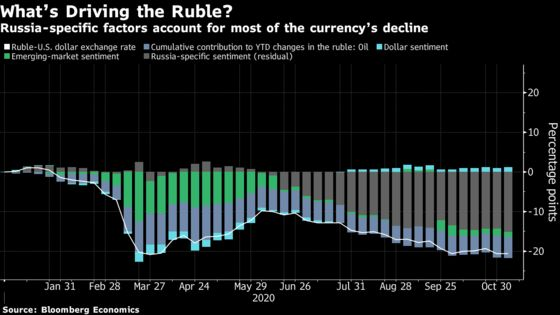 Weak Ruble Channels Sanctions Risk Into Economic Disruption