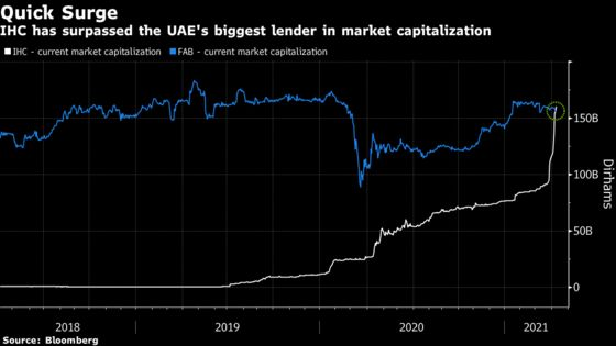 This UAE Stock Is Up 70% in Three Weeks and Nobody Knows Why