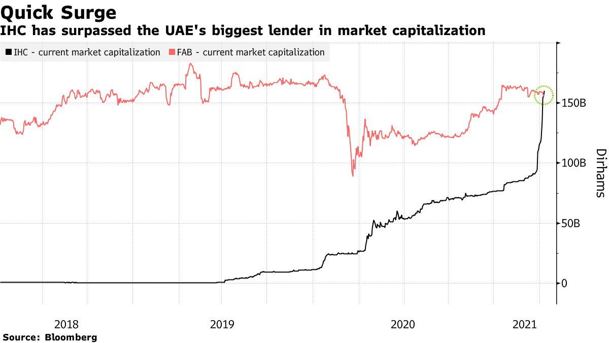 IHC has surpassed the UAE's biggest lender in market capitalization
